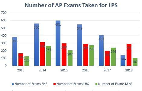 Number of AP Exams Taken for LPS