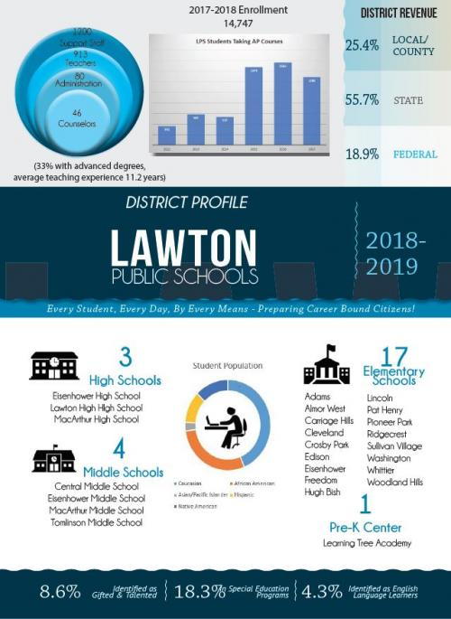 LPS District profile
