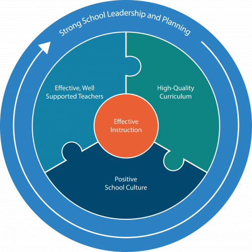 Effective School Framework
