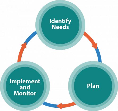 ESF Process