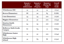 Whitehouse ISD receives 'A' rating from TEA