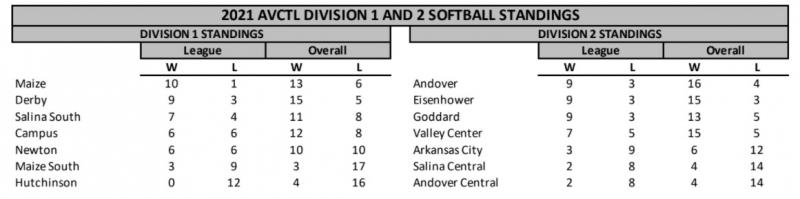TIGERS SOFTBALL TIES FOR THE AVCTL LEAGUE CHAMPIONSHIP!