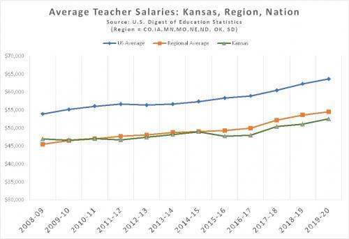 Chart showing teacher salary trends.