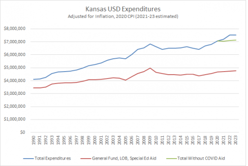 Line chart showing annual Kansas K-12 education funding adjusted for inflation