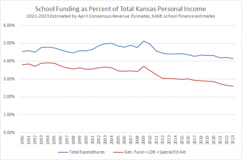 Line chart shows Kansas K-12 funding as a percent of state personal income.