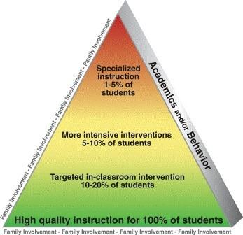 Family Involvement Academincs and/or Behavior Specialized Instruction 1-5% of students More intensive interventions 5-10% of students Targeted in-classroom intevention 10-20% of students High Quality instruction for 100% of students