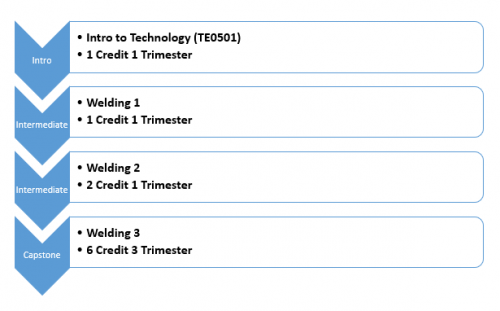 Intro Intro to Technology (TE0501) 1 Credit 1 Trimester Intermediate Welding 1 1 Credit 1 Trimester Intermediate Welding 2 2 Credit 1 Trimester Capstone Welding 3 6 Credit 3 Trimester