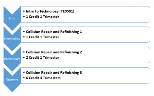 Intro Intro to Technology (TE0501) 1 Credit 1 Trimester Intermediate Collision Repair and Refinishing 1 1 Credit 1 Trimester Intermediate Collision Repair and Refinishing 2 2 Credit 1 Trimester Capstone Colision Repair and Refinishing 3 6 Credit 3 Trimesters