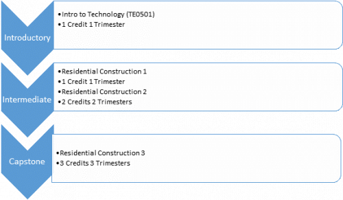 Introductory Intro to Technology (TE0501) 1 Credit 1 Trimester Intermediate Residential Construction 1 1 Credit 1 Trimester Residential Construction 2 2 Credits 2 Trimesters Capstone Residential Construction 3 3 Credits 3 Trimesters