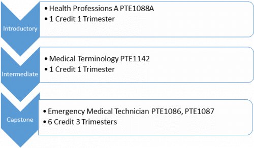 Introductory Health Professions A PTE1088A 1 Credit 1 Trimester Intermediate Medical Terminology PTE1142 Capstone Emergency Medical Technician PTE1086, PTE1087 6 Credit 3 Trimester