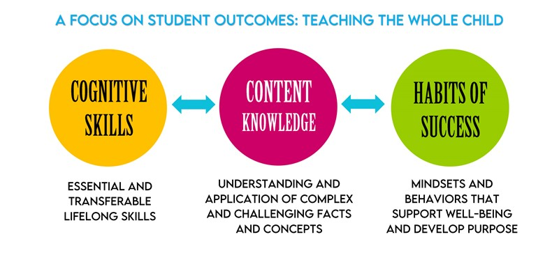 A focus on student outcomes: teaching the whole child cognitive skills essential and transferrable lifelong skills content knowledge understanding and application of complex and challenging facts and concepts habits of success mindsets and behaviors that support well-being and develop purpose