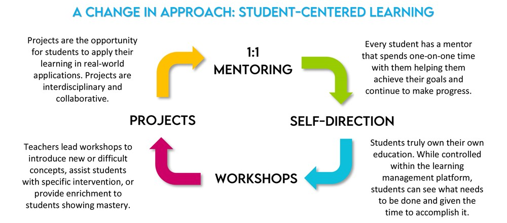 A change in approach: student-centered learning projects are the opportunity for students to apply their learning in real-world application. Projects are interdisciplinary and colllaborative. 1:1 mentoring every student has a mentor that spends one-on-one time with them helping them achieve their goals and continue to make progress. Self-direction Students truly own their own education. While controlled within the leanring management platform, sudents can see what needs to be done and given the time to accomplish it. workshops teachers lead workshops to introduce new or difficult concepts, assist student with specific intervention, or provide enrichment to students showing mastery.
