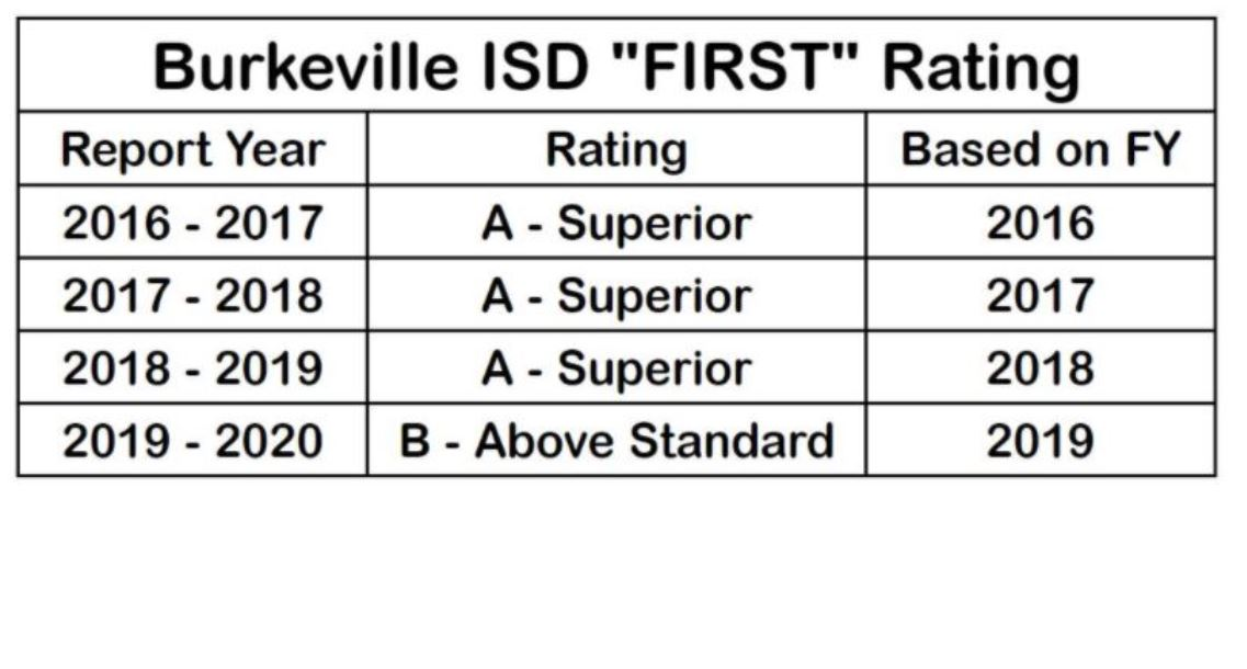FIRST Rating Table