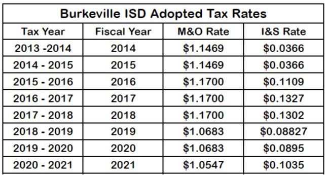 Adopted Taxes Table