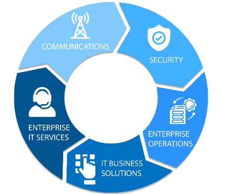 Information Technology description image