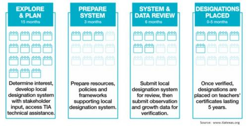 Planning Process for TIA