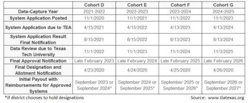 Cohort Timeline for TIA