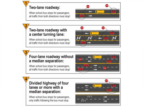 Chart Showing when vehicles must stop for a school bus