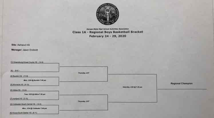 Boys Regional Basketball Bracket