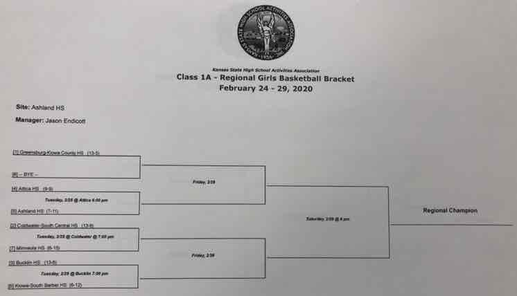Girls Regional Basketball Bracket