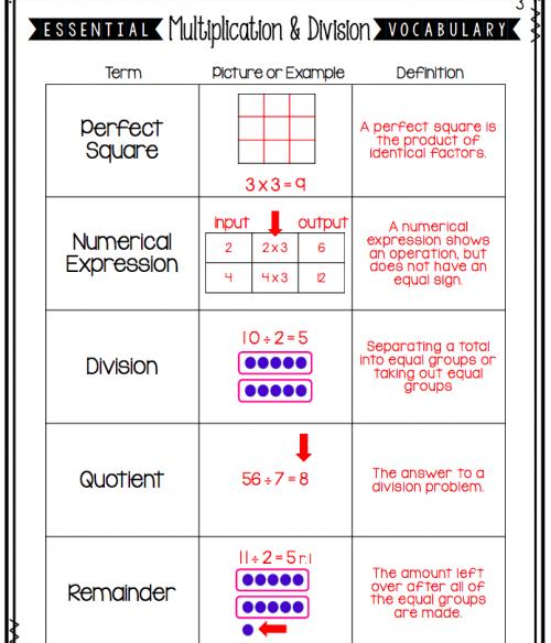 multiplication/Division vocab