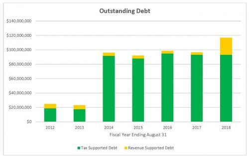 Outstanding Debt Chart