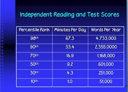 Read EVERYDAY to increase scores and vocabulary