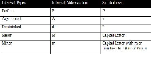 Interval Types