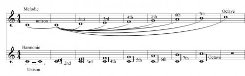 Diatonic Harmonic and Melodic Intervals