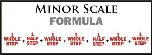 Minor Scale