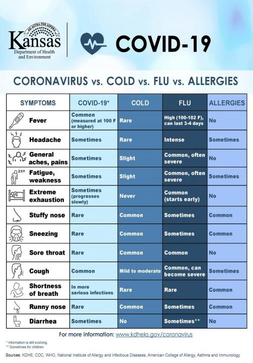 Cold vs. Flu vs. Allergies vs. Coronavirus
