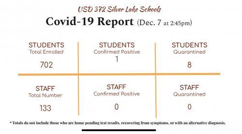 COVID Report 12/7