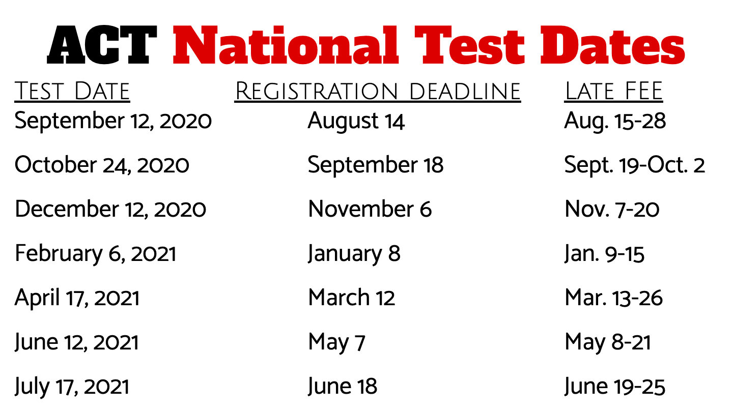ACT 2020-2021 National Test Dates