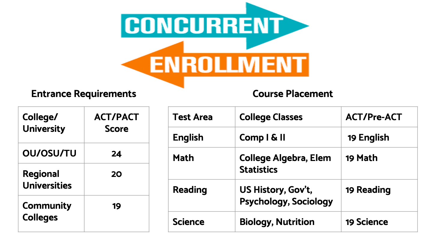 REQUIREMENTS for CONCURRENT ENROLLMENT