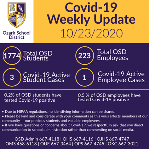 Covid-19 Update for 10/23/2020. Click for a readable document.