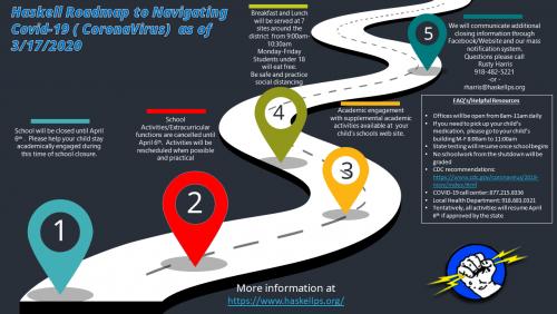 Covid-19 Road Map