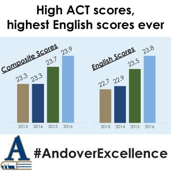 Andover students continue excellence with high ACT scores