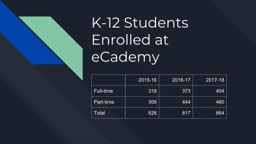 K-12 Enrolled Student Numbers