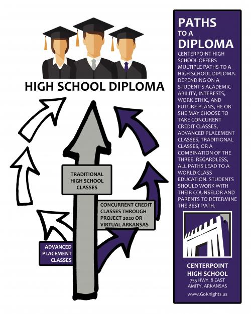 CHS Paths to a Diploma