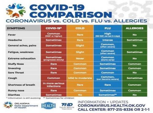 COVID-19 Comparison Chart