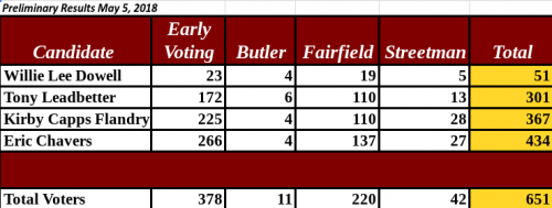 2018 School Board Election Results
