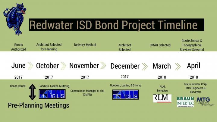 Bond Timeline