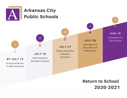 Return to School Timeline
