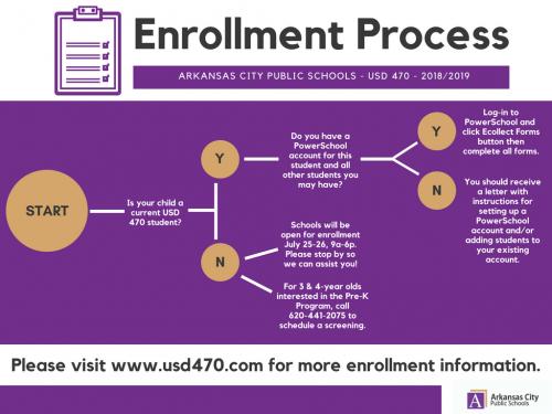 Enrollment Flow Chart