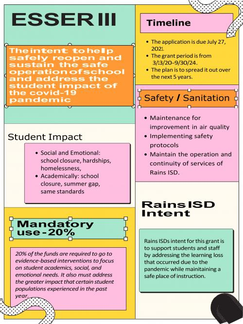 ESSER III  The Intent: to help safely reopen and sustain the safe operation of school and address the student impact of the COVID-19 pandemic.  Timeline:  The application is due July 27, 2021 The grant period is from 3/13/20-9/30/24 The plan is to spread it out over the next 5 years.  Safety/Sanitation: Maintenance for improvement in air quality Implementing safety protocols Maintain the operation and continuity of services of Rains ISD  Addressing the impact of COVID-19 on students Social and Emotional: school closure, hardships, homelessness Academic: school closure, summer gap, same standards  Rains ISD Intent: Rains ISD's intent for this grant is to support students and staff by addressing the learning loss that occurred due to the pandemic while maintaining a safe place for instruction.  Mandatory Use - 20%  20% of the funds are required to go to evidence-based interventions to focus on student academics, social, and emotional needs. It also must address the greater impact that certain student populations experienced in the past year due to COVID-19.