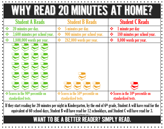 Read for 20 minutes a day.