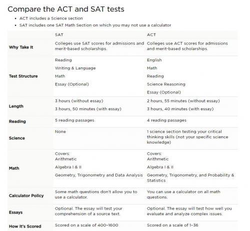 ACT vs. SAT