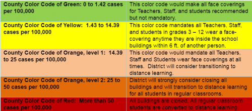 color code map