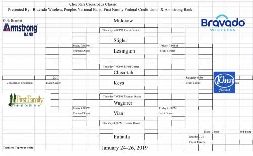 Checotah Basketball Bracket