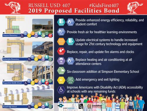 2019 Proposed Bond Info Board
